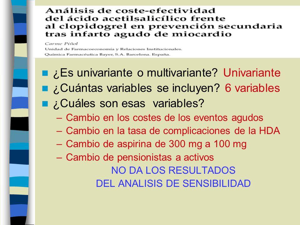¿Es univariante o multivariante? Univariante ¿Cuántas variables se incluyen? 6 variables ¿Cuáles son esas variables? –Cambio en los costes de los even