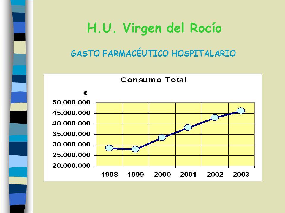 H.U. Virgen del Rocío GASTO FARMACÉUTICO HOSPITALARIO