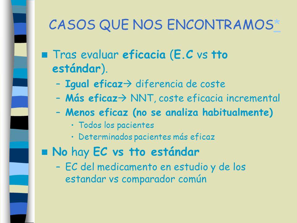 CASOS QUE NOS ENCONTRAMOS** Tras evaluar eficacia (E.C vs tto estándar). –Igual eficaz diferencia de coste –Más eficaz NNT, coste eficacia incremental