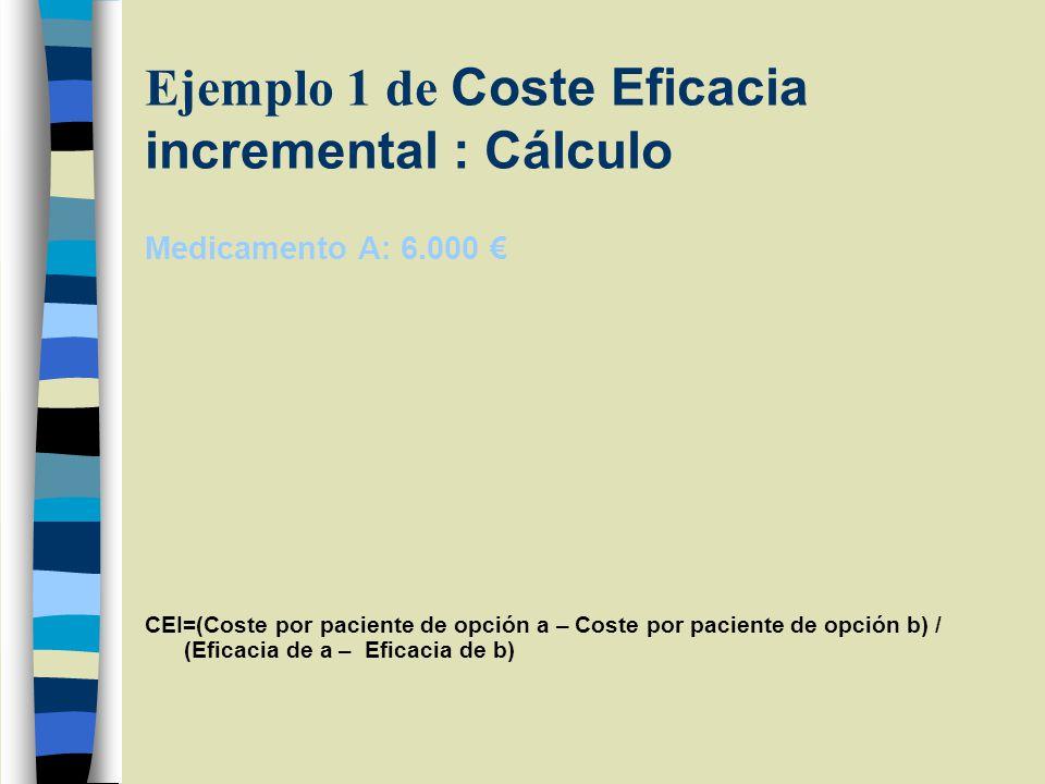 Ejemplo 1 de Coste Eficacia incremental : Cálculo Medicamento A: 6.000 CEI=(Coste por paciente de opción a – Coste por paciente de opción b) / (Eficacia de a – Eficacia de b)