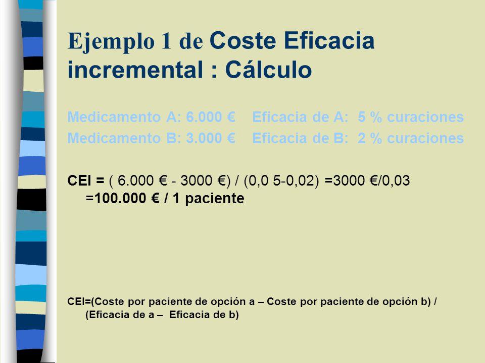 Ejemplo 1 de Coste Eficacia incremental : Cálculo Medicamento A: 6.000 Eficacia de A: 5 % curaciones Medicamento B: 3.000 Eficacia de B: 2 % curaciones CEI = ( 6.000 - 3000 ) / (0,0 5-0,02) =3000 /0,03 =100.000 / 1 paciente CEI=(Coste por paciente de opción a – Coste por paciente de opción b) / (Eficacia de a – Eficacia de b)