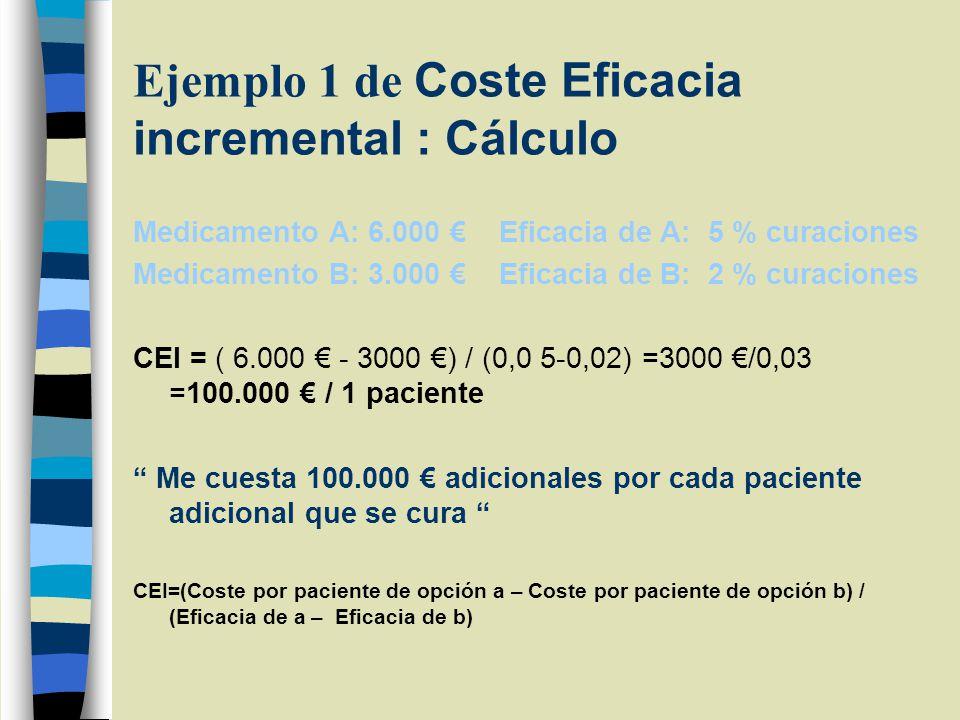 Ejemplo 1 de Coste Eficacia incremental : Cálculo Medicamento A: 6.000 Eficacia de A: 5 % curaciones Medicamento B: 3.000 Eficacia de B: 2 % curaciones CEI = ( 6.000 - 3000 ) / (0,0 5-0,02) =3000 /0,03 =100.000 / 1 paciente Me cuesta 100.000 adicionales por cada paciente adicional que se cura CEI=(Coste por paciente de opción a – Coste por paciente de opción b) / (Eficacia de a – Eficacia de b)