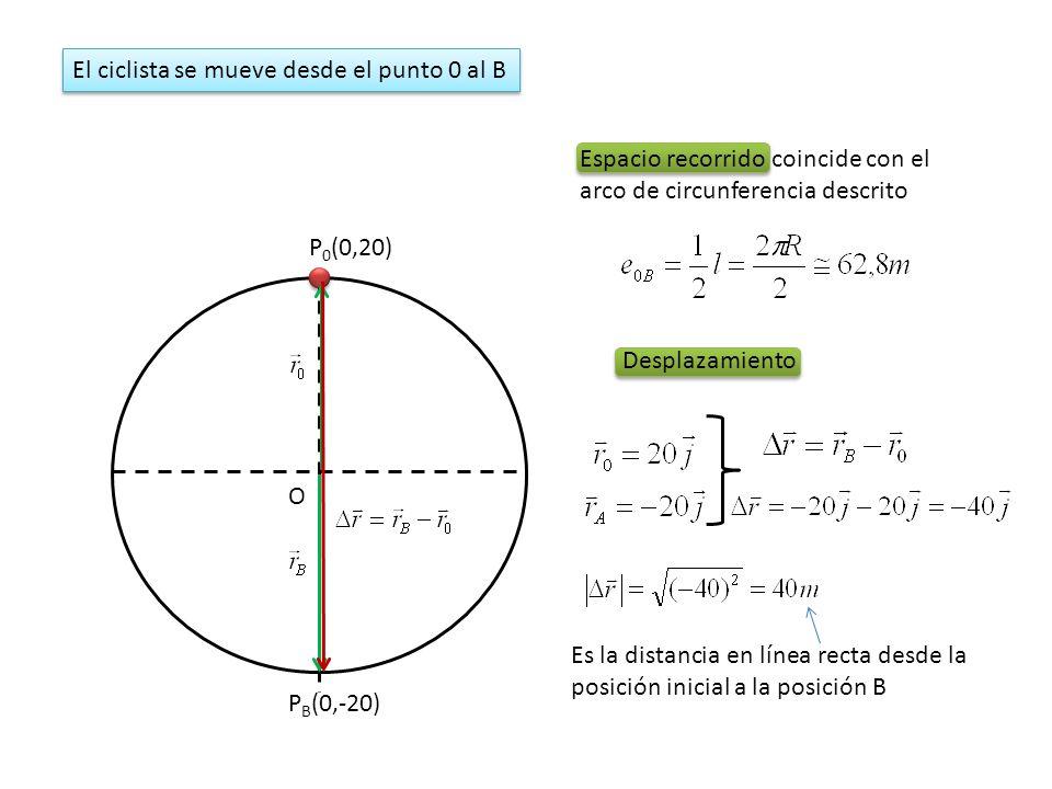 P 0 (0,20) O P B (0,-20) Espacio recorrido coincide con el arco de circunferencia descrito El ciclista se mueve desde el punto 0 al B Desplazamiento E
