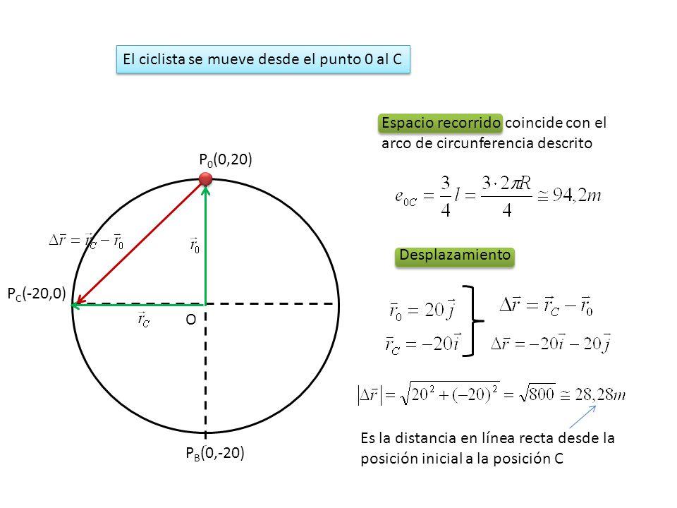 P 0 (0,20) O P B (0,-20) P C (-20,0) Espacio recorrido coincide con el arco de circunferencia descrito El ciclista se mueve desde el punto 0 al C Desp