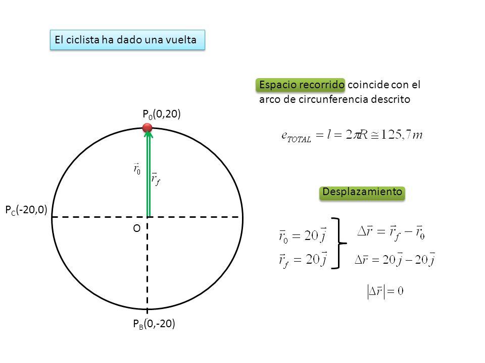 P 0 (0,20) O P B (0,-20) P C (-20,0) Espacio recorrido coincide con el arco de circunferencia descrito El ciclista ha dado una vuelta Desplazamiento