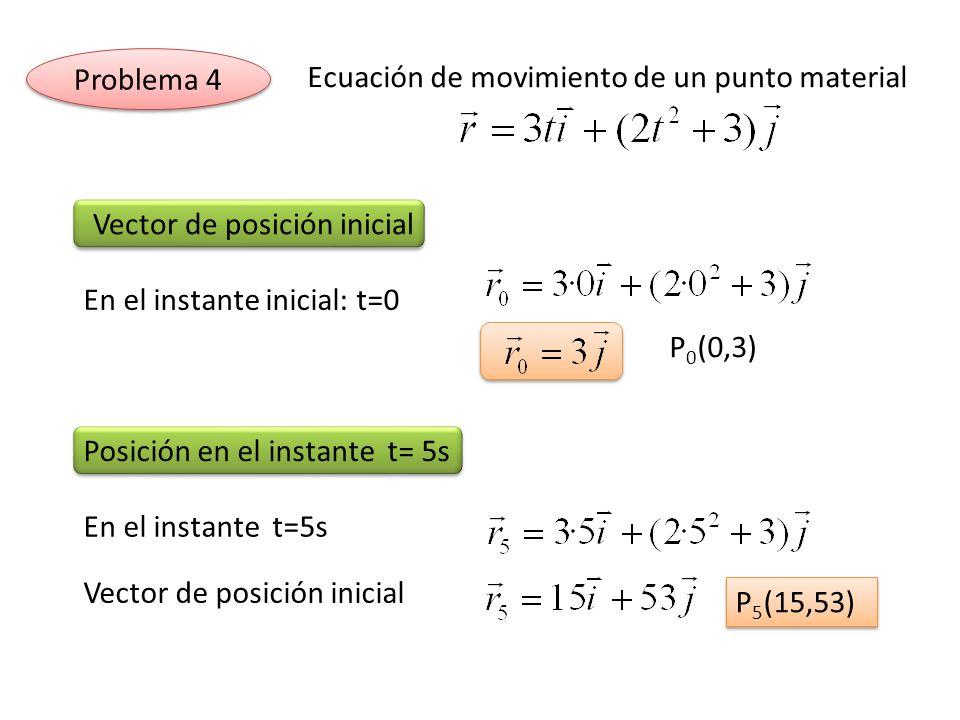Ecuación de movimiento de un punto material En el instante inicial: t=0 Vector de posición inicial P 0 (0,3) Posición en el instante t= 5s Vector de p