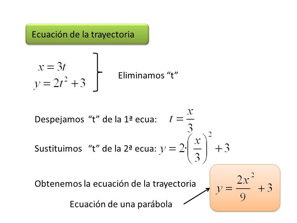 Ecuación de la trayectoria Eliminamos t Despejamos t de la 1ª ecua: Sustituimos t de la 2ª ecua: Obtenemos la ecuación de la trayectoria Ecuación de u