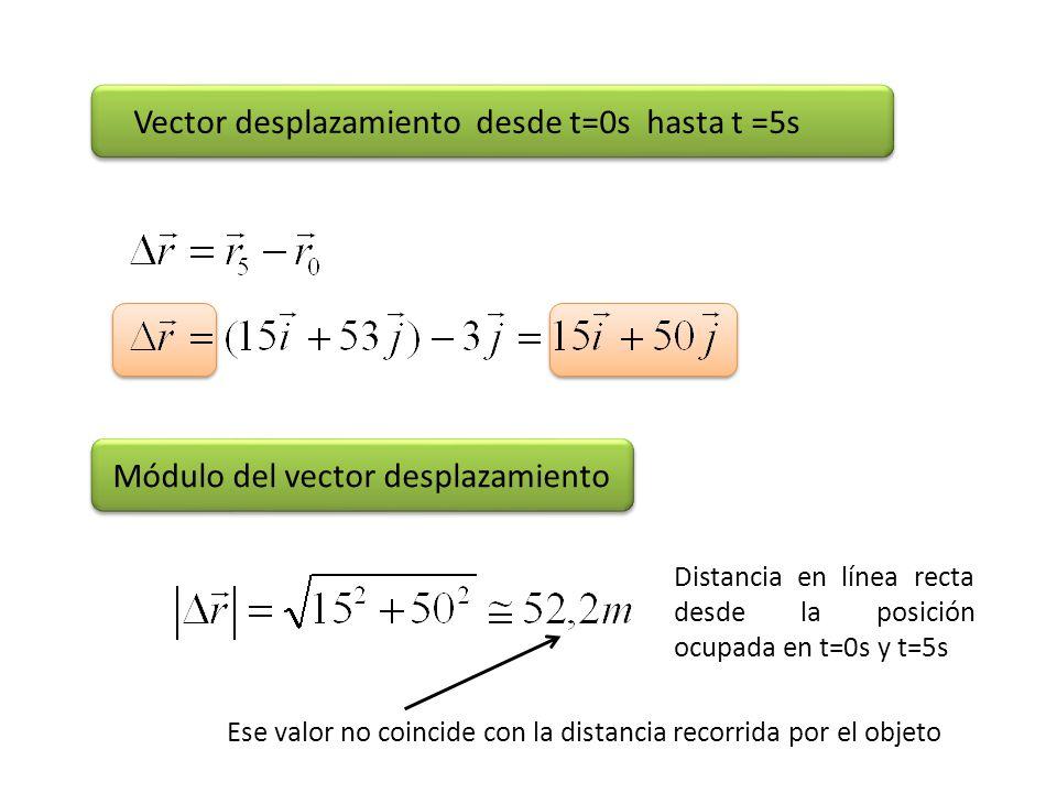 Vector desplazamiento desde t=0s hasta t =5s Módulo del vector desplazamiento Distancia en línea recta desde la posición ocupada en t=0s y t=5s Ese va