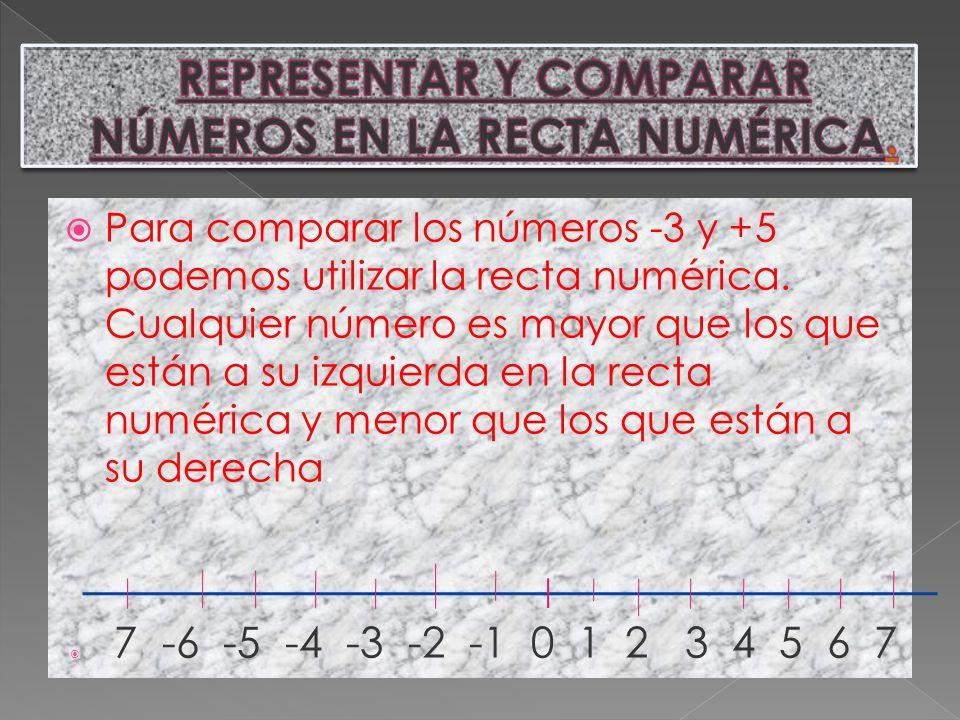 Para comparar los números -3 y +5 podemos utilizar la recta numérica. Cualquier número es mayor que los que están a su izquierda en la recta numérica