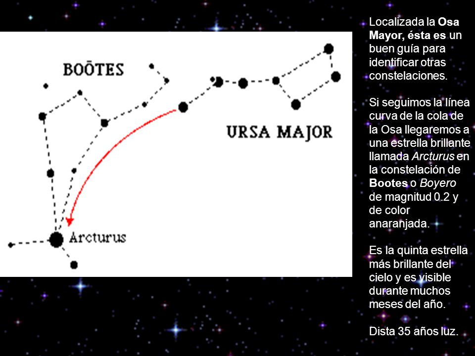 Localizada la Osa Mayor, ésta es un buen guía para identificar otras constelaciones. Si seguimos la línea curva de la cola de la Osa llegaremos a una