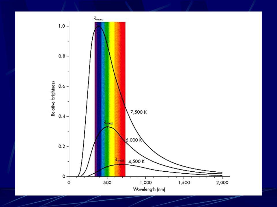 Espectro del Cuerpo Negro de Planck