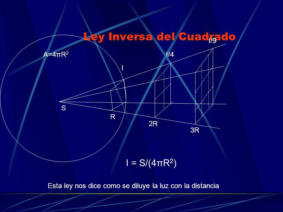 Ley Inversa del Cuadrado A=4πR 2 R 2R 3R S I I/4 I/9 I = S/(4πR 2 ) Esta ley nos dice como se diluye la luz con la distancia