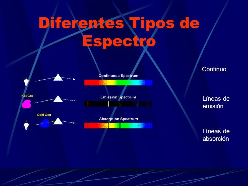 Diferentes Tipos de Espectro Continuo Líneas de emisión Líneas de absorción
