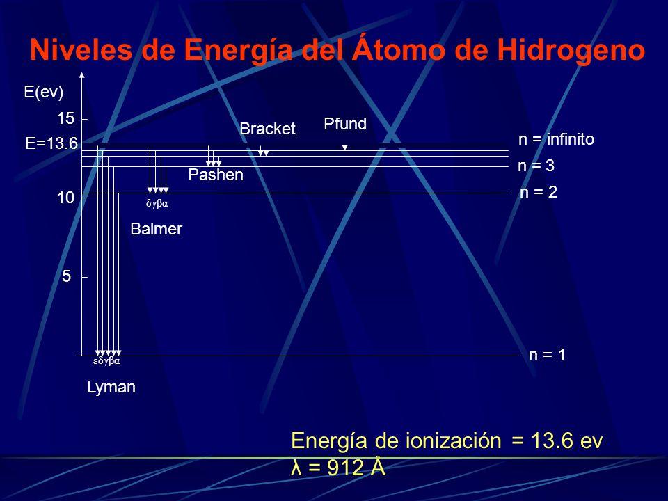 Lyman Balmer Pashen Bracket E(ev) 5 10 15 Niveles de Energía del Átomo de Hidrogeno n = 1 n = 2 n = 3 n = infinito E=13.6 Energía de ionización = 13.6