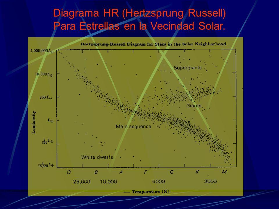 Diagrama HR (Hertzsprung Russell) Para Estrellas en la Vecindad Solar.