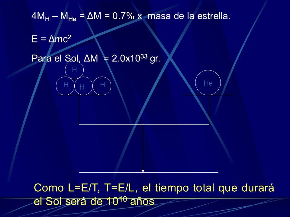 H H H H He 4M H – M He = ΔM = 0.7% x masa de la estrella. E = Δmc 2 Para el Sol, ΔM = 2.0x10 33 gr. Como L=E/T, T=E/L, el tiempo total que durará el S