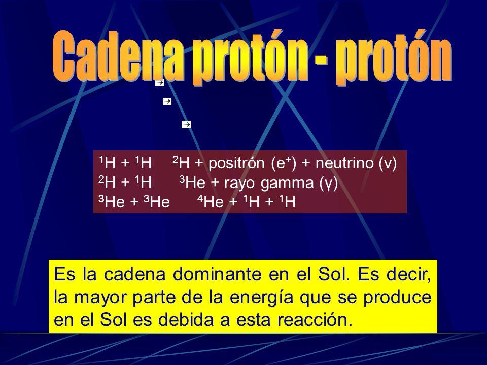 1 H + 1 H 2 H + positrón (e + ) + neutrino (v) 2 H + 1 H 3 He + rayo gamma (γ) 3 He + 3 He 4 He + 1 H + 1 H Es la cadena dominante en el Sol. Es decir