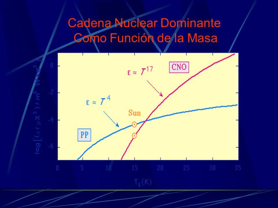 Cadena Nuclear Dominante Como Función de la Masa