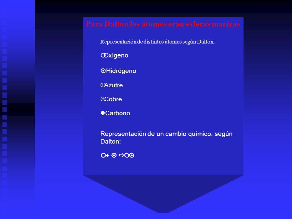 Para Dalton los átomos eran esferas macizas Representación de distintos átomos según Dalton: Oxígeno Hidrógeno Azufre Cobre Carbono Representación de
