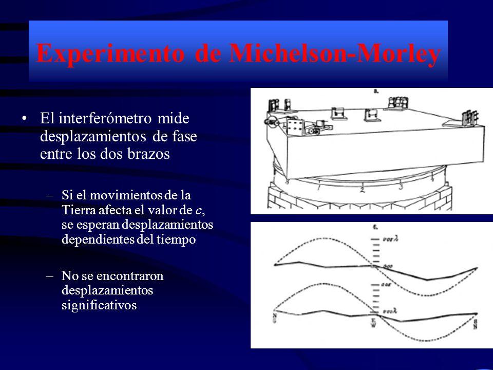 Experimento de Michelson-Morley El interferómetro mide desplazamientos de fase entre los dos brazos –Si el movimientos de la Tierra afecta el valor de c, se esperan desplazamientos dependientes del tiempo –No se encontraron desplazamientos significativos