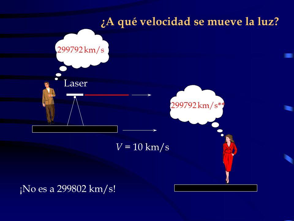 ¿A qué velocidad se mueve la luz? V = 10 km/s 299792 km/s 299792 km/s ** Laser ¡No es a 299802 km/s!