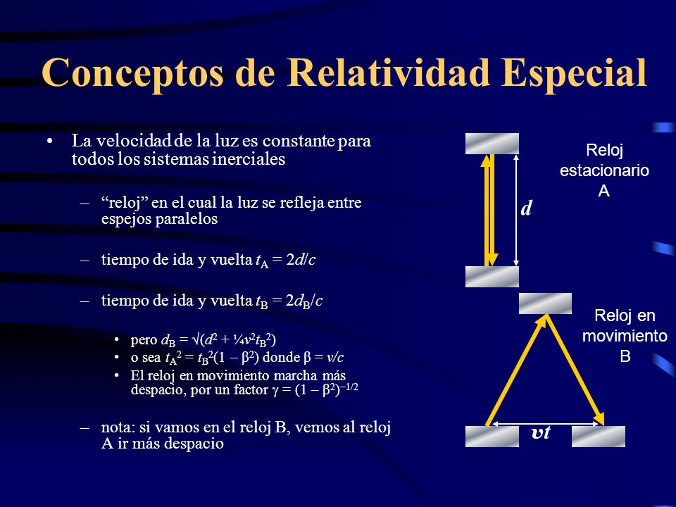 Conceptos de Relatividad Especial La velocidad de la luz es constante para todos los sistemas inerciales –reloj en el cual la luz se refleja entre espejos paralelos –tiempo de ida y vuelta t A = 2d/c –tiempo de ida y vuelta t B = 2d B /c pero d B = (d 2 + ¼v 2 t B 2 ) o sea t A 2 = t B 2 (1 – β 2 ) donde β = v/c El reloj en movimiento marcha más despacio, por un factor = (1 – β 2 ) 1/2 –nota: si vamos en el reloj B, vemos al reloj A ir más despacio d vtvt Reloj estacionario A Reloj en movimiento B