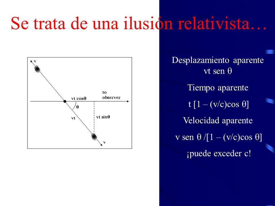 Desplazamiento aparente vt sen Tiempo aparente t [1 – (v/c)cos ] Velocidad aparente v sen /[1 – (v/c)cos ] ¡puede exceder c! Se trata de una ilusión r