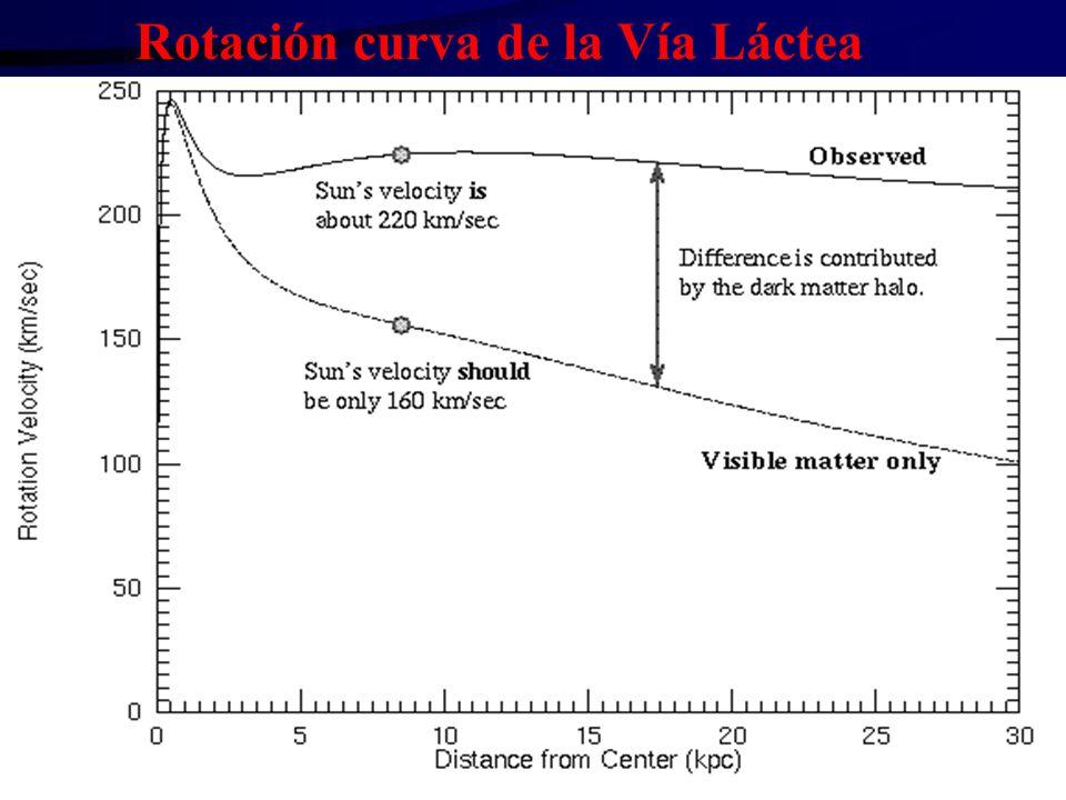 Rotación curva de la Vía Láctea