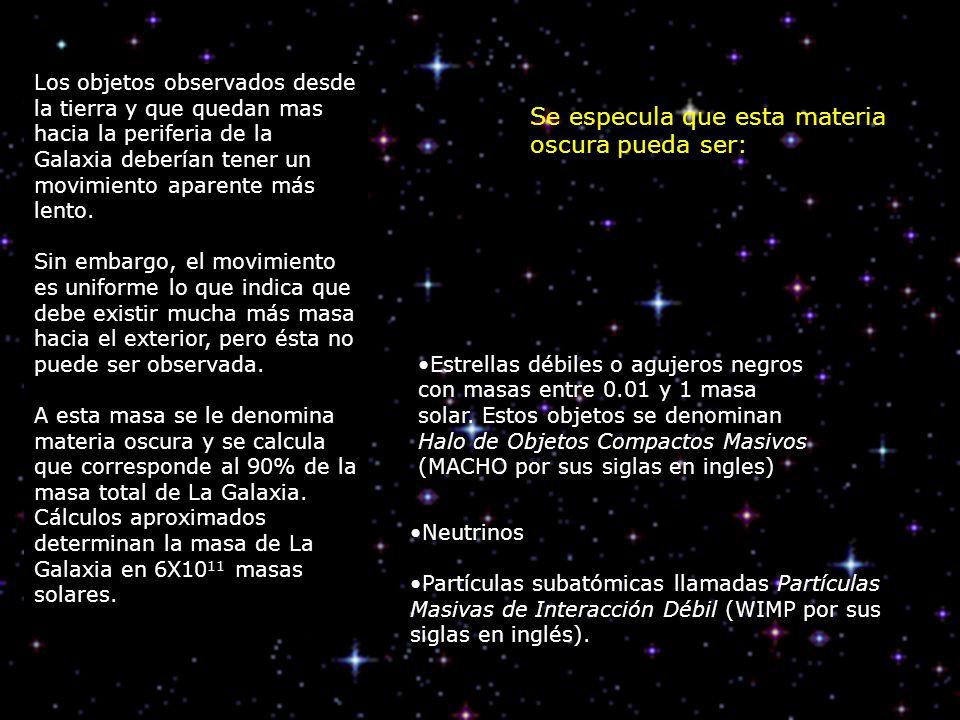 Los objetos observados desde la tierra y que quedan mas hacia la periferia de la Galaxia deberían tener un movimiento aparente más lento. Sin embargo,