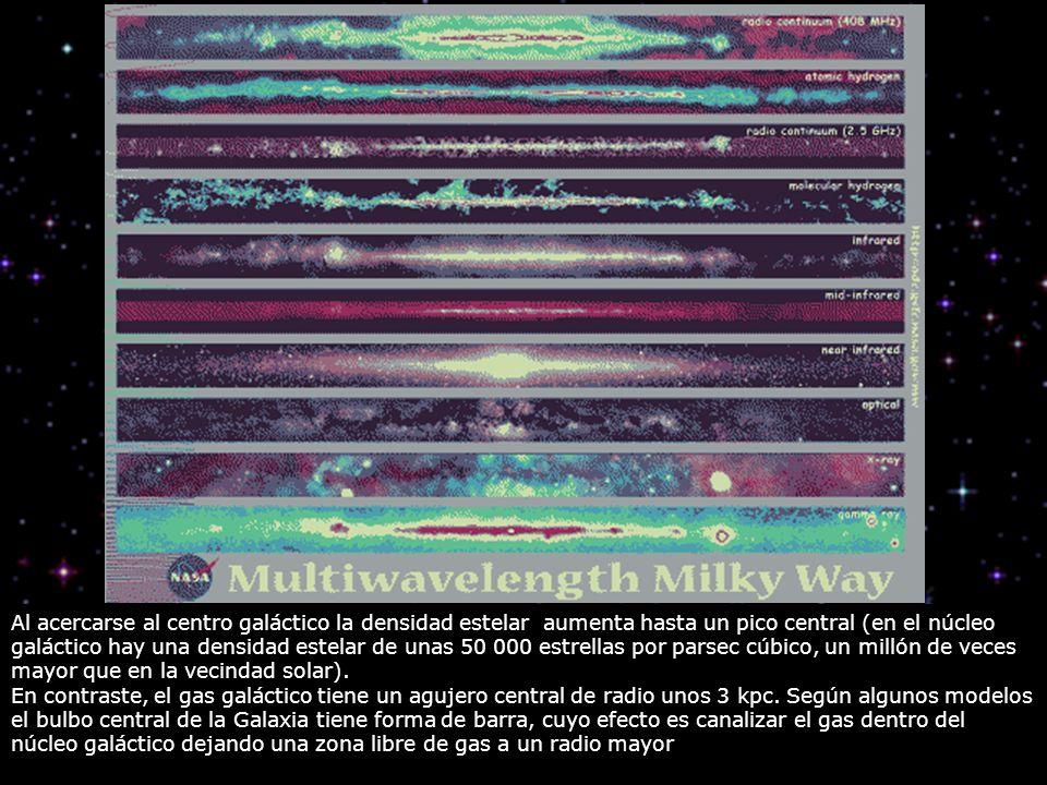 Al acercarse al centro galáctico la densidad estelar aumenta hasta un pico central (en el núcleo galáctico hay una densidad estelar de unas 50 000 est