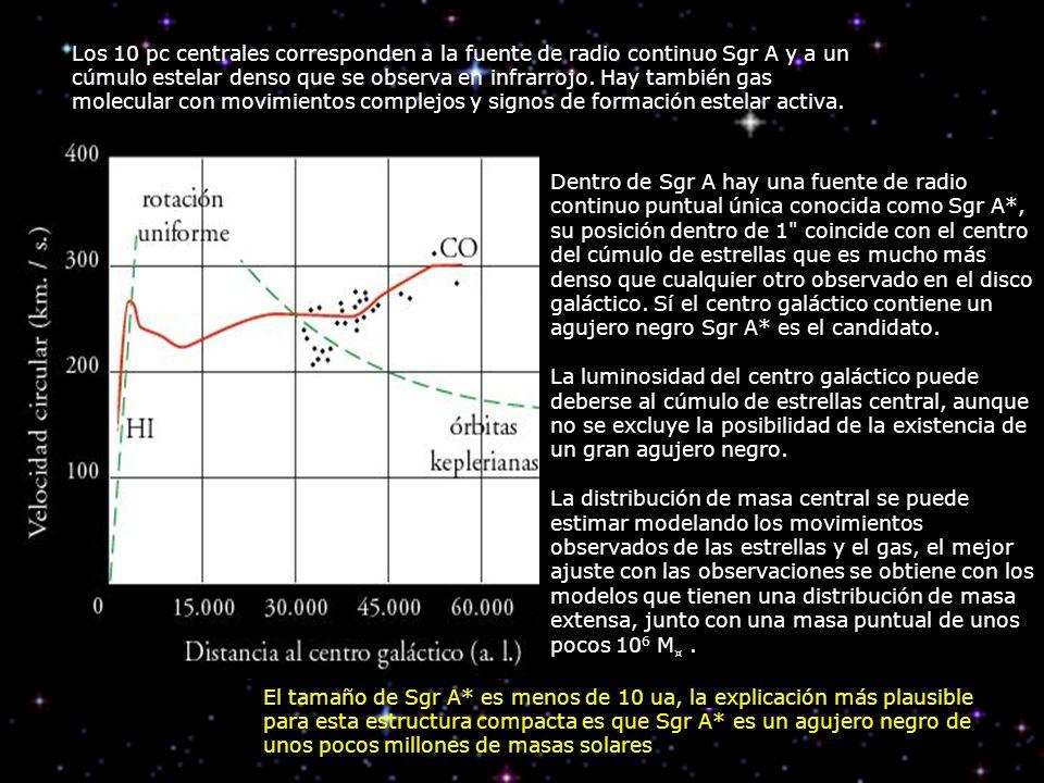 Dentro de Sgr A hay una fuente de radio continuo puntual única conocida como Sgr A*, su posición dentro de 1