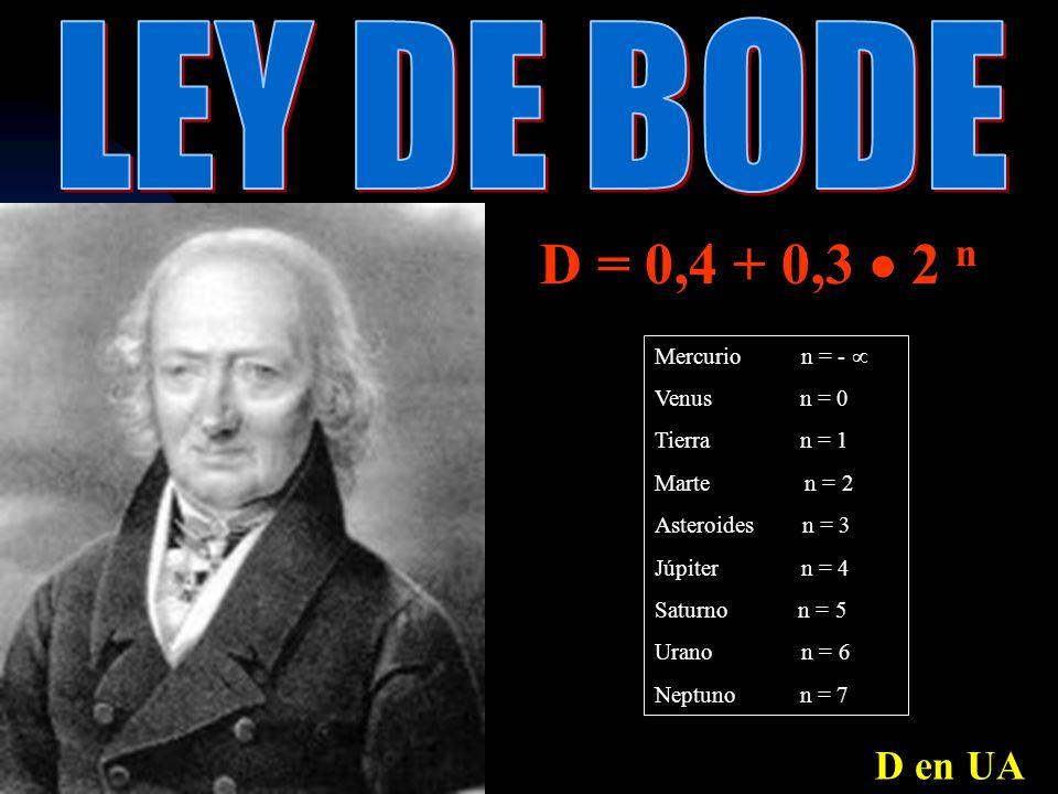 D = 0,4 + 0,3 2 n Mercurio n = - Venus n = 0 Tierra n = 1 Marte n = 2 Asteroides n = 3 Júpiter n = 4 Saturno n = 5 Urano n = 6 Neptuno n = 7 D en UA