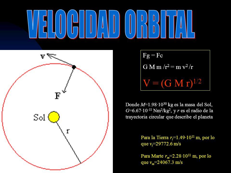 Donde M=1.98·10 30 kg es la masa del Sol, G=6.67·10 -11 Nm 2 /kg 2, y r es el radio de la trayectoria circular que describe el planeta Para la Tierra r t =1.49·10 11 m, por lo que v t =29772.6 m/s Para Marte r m =2.28·10 11 m, por lo que v m =24067.3 m/s Fg = Fc G M m /r 2 = m v 2 /r V = (G M r) 1/2