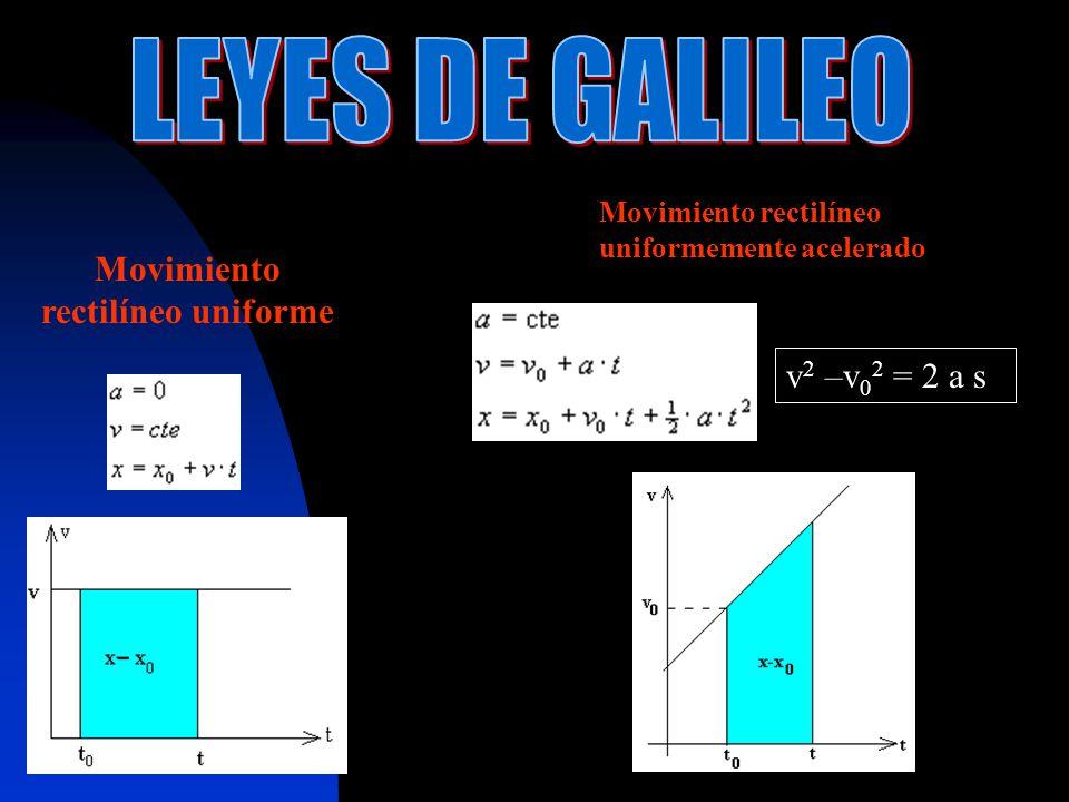 Movimiento rectilíneo uniforme Movimiento rectilíneo uniformemente acelerado v 2 –v 0 2 = 2 a s