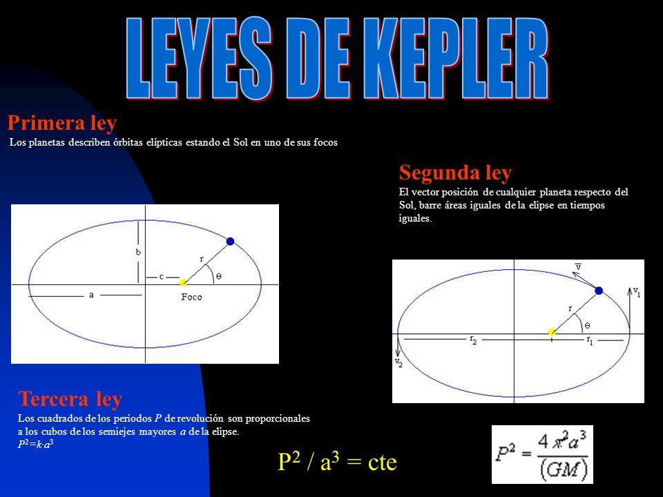 Primera ley Los planetas describen órbitas elípticas estando el Sol en uno de sus focos Segunda ley El vector posición de cualquier planeta respecto del Sol, barre áreas iguales de la elipse en tiempos iguales.