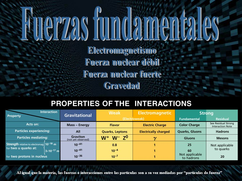 Al igual que la materia, las fuerzas o interacciones entre las partículas son a su vez mediadas por partículas de fuerza