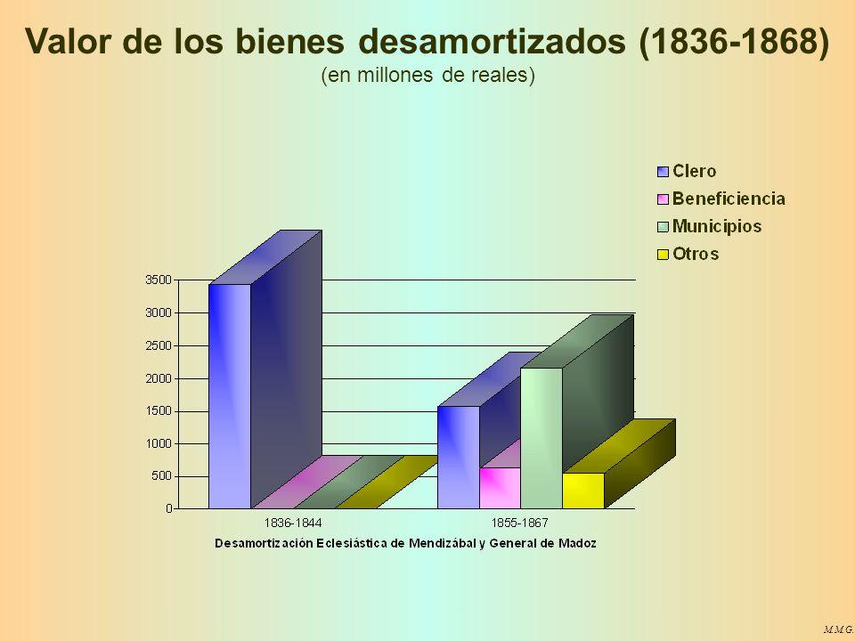 M.M.G. Valor de los bienes desamortizados (1836-1868) (en millones de reales)