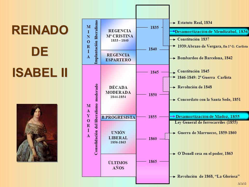 REINADO DE ISABEL II 1835 1840 1845 1850 1855 1860 1865 REGENCIA ESPARTERO DÉCADA MODERADA 1844-1854 UNIÓN LIBERAL 1856-1863 B.PROGRESISTA ÚLTIMOS AÑOS REGENCIA Mª CRISTINA 1833 – 1840 MAYORÍAMAYORÍA Estatuto Real, 1834 Constitución 1837 MINORÍAMINORÍA Constitución 1845 Revolución de 1868, La Gloriosa Guerra de Marruecos, 1859-1860 1939:Abrazo de Vergara, fin 1ª G.