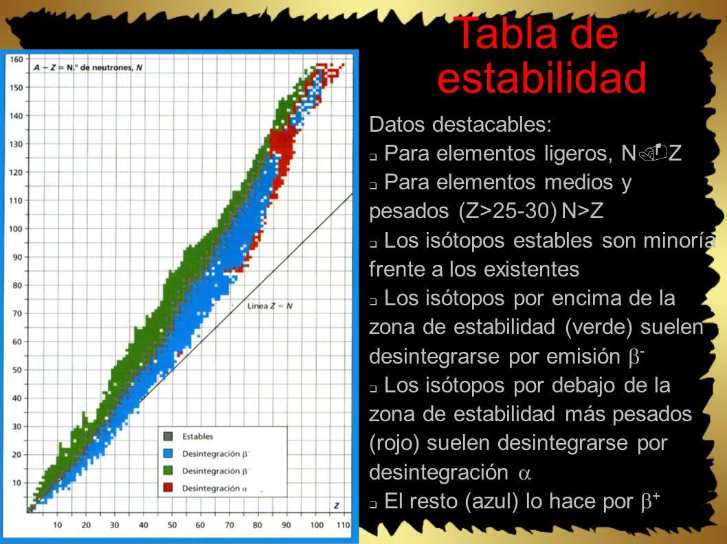 Tabla de estabilidad Datos destacables: Para elementos ligeros, N Z Para elementos medios y pesados (Z>25-30) N>Z Los isótopos estables son minoría frente a los existentes Los isótopos por encima de la zona de estabilidad (verde) suelen desintegrarse por emisión - Los isótopos por debajo de la zona de estabilidad más pesados (rojo) suelen desintegrarse por desintegración El resto (azul) lo hace por +