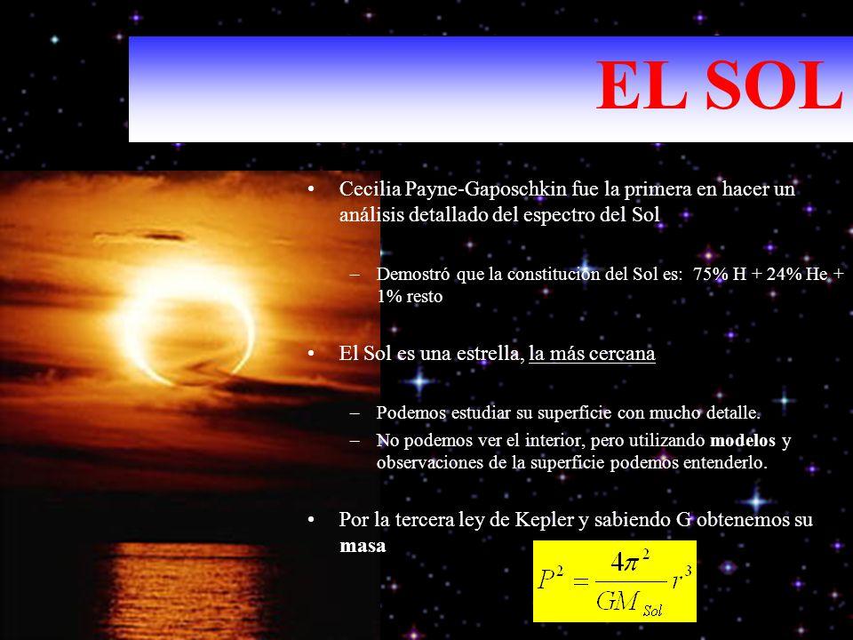 Cecilia Payne-Gaposchkin fue la primera en hacer un análisis detallado del espectro del Sol –Demostró que la constitución del Sol es: 75% H + 24% He +