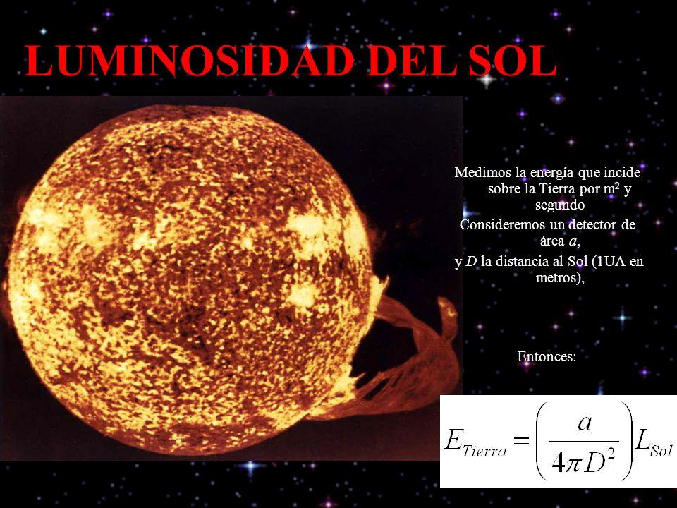 Medimos la energía que incide sobre la Tierra por m 2 y segundo Consideremos un detector de área a, y D la distancia al Sol (1UA en metros), Entonces: