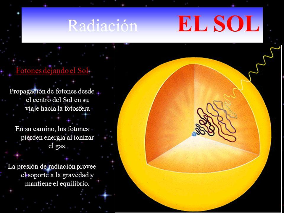 Fotones dejando el Sol Propagación de fotones desde el centro del Sol en su viaje hacia la fotosfera En su camino, los fotones pierden energía al ioni