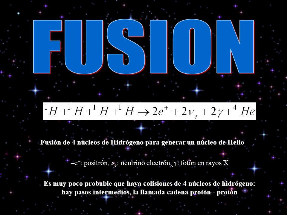 Fusión de 4 núcleos de Hidrógeno para generar un núcleo de Helio –e + : positrón, e : neutrino electrón,, : fotón en rayos X Es muy poco probable que