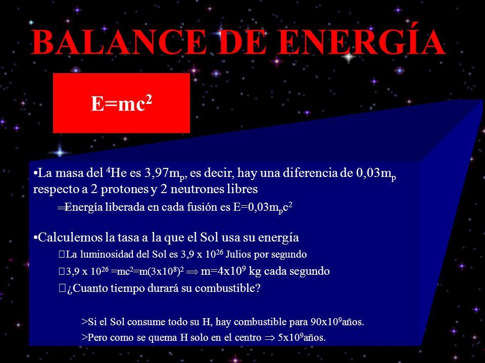 BALANCE DE ENERGÍA E=mc 2 La masa del 4 He es 3,97m p, es decir, hay una diferencia de 0,03m p respecto a 2 protones y 2 neutrones libres Energía libe