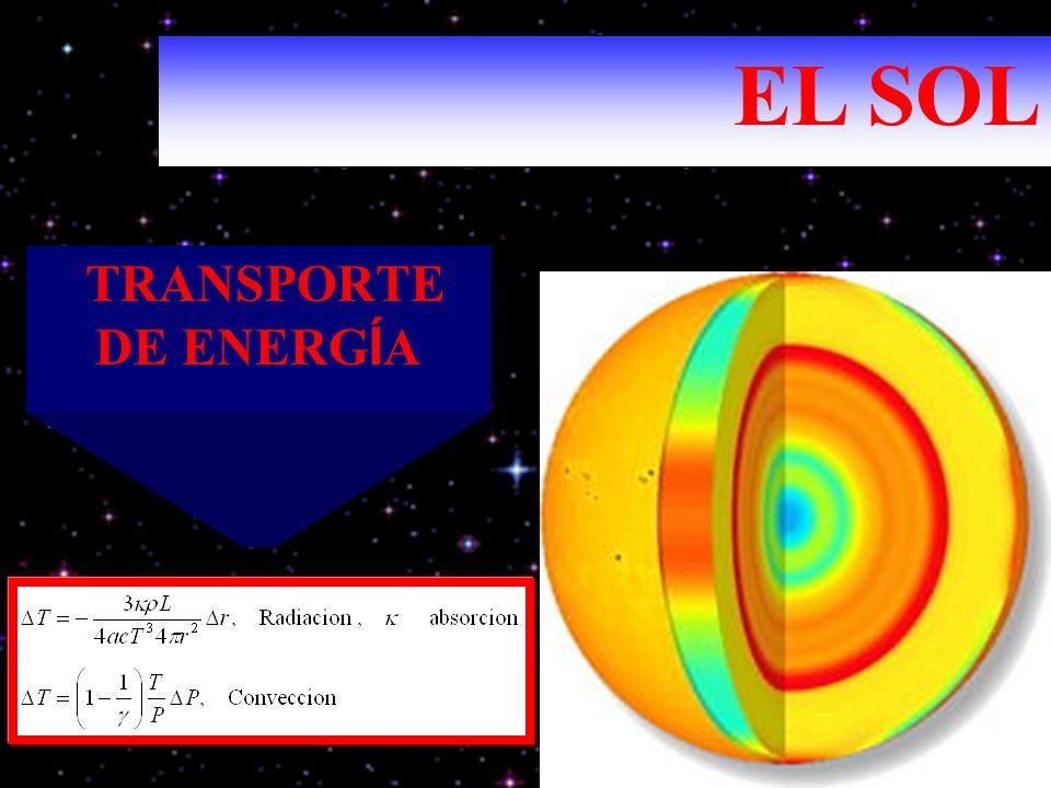TRANSPORTE DE ENERG Í A EL SOL