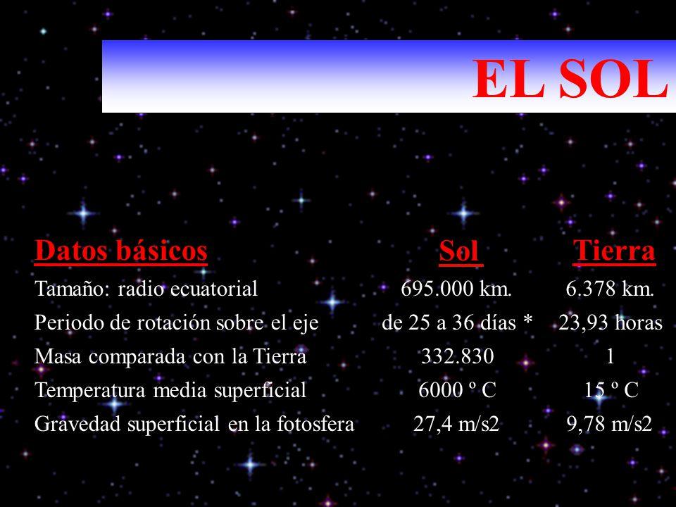 Datos básicos Sol Tierra Tamaño: radio ecuatorial 695.000 km. 6.378 km. Periodo de rotación sobre el eje de 25 a 36 días * 23,93 horas Masa comparada