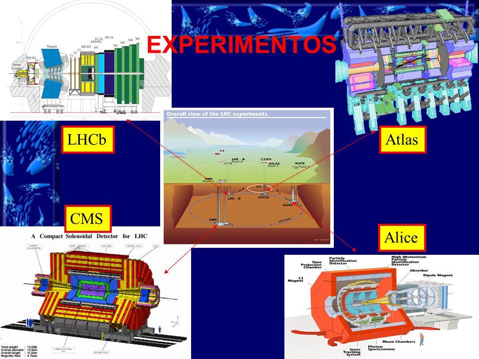 5 EXPERIMENTOS Alice CMS LHCbAtlas