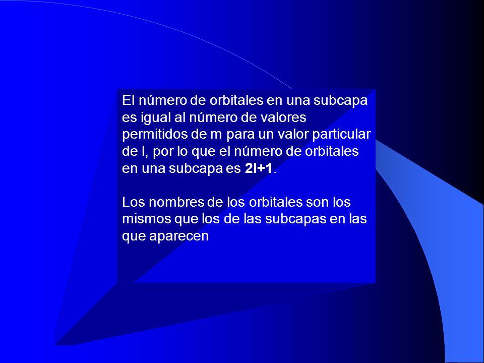 ORBITALES S ORBITALES P ORBITALES D ORBITALES F l=0l=1 l=2 l=3 m=0 m l =-1, 0, +1 m l =-2, -1, 0, +1, +2 m l =-3, -2, -1, 0, +1, +2, +3 un orbital s en una subcapa s tres orbitales p en una subcapa p cinco orbitales d en una subcapa d siete orbitales f en una subcapa f ORBITALES Y NUMEROS CUANTICOS