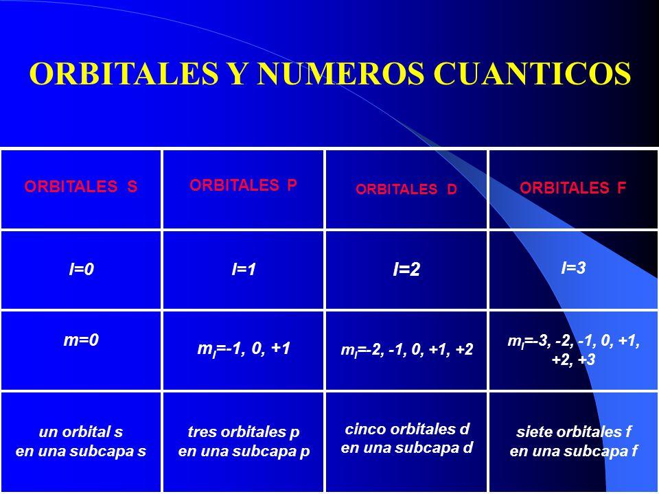 La imagen de los orbitales empleada habitualmente consiste en una representación del orbital mediante superficies límite que engloban una zona del espacio donde la probabilidad de encontrar al electrón es del 99%.