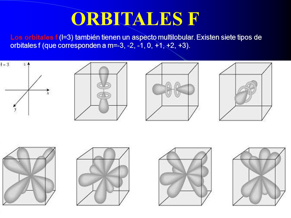 1s 1 en donde el superíndice 1 indica un electrón en el orbital 1s.